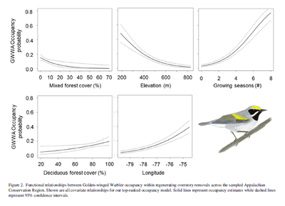 Multiscale drivers of restoration outcomes for an imperiled songbird