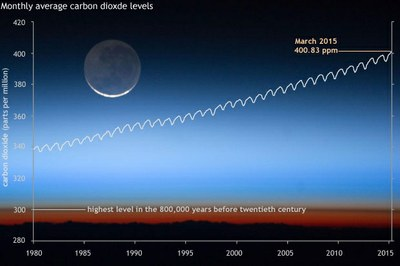 Monthly carbon dioxide levels hit new milestone